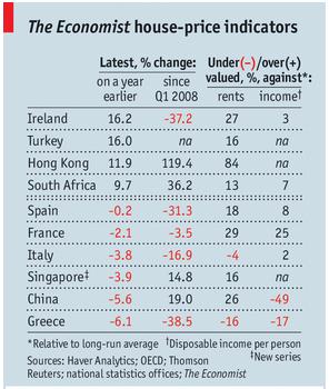 la vivienda en españa sigue sobrevalorada un 8%, según the economist